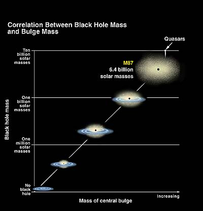 Перерасчет масс: черная дыра больше, чем считали прежде