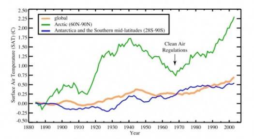 Начиная с 1890-х годов, температура поверхности выросла в Арктике быстрее, чем в других регионах мира