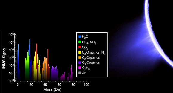 Химический состав извергаемой воды Энцелада