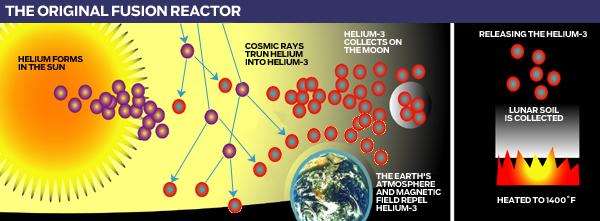 Сколько стоит Луна: гелий-3 и перспектива его добычи