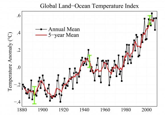 Обсуждение Доклада о глобальном росте температуры на Земле (интервью с Гэвином Шмидтом)