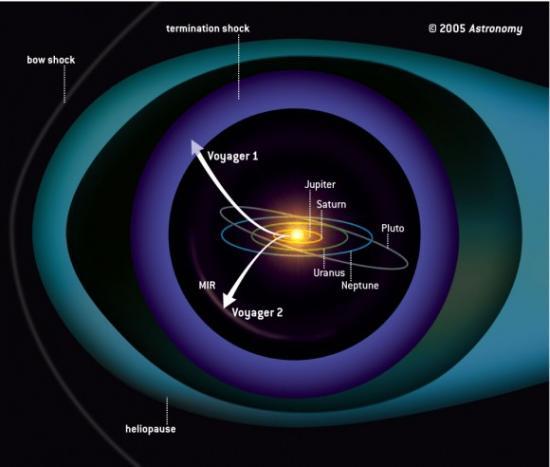 Форма гелиосферы до новых данных
