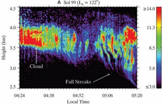 Вода на Марсе: облака и снегопад