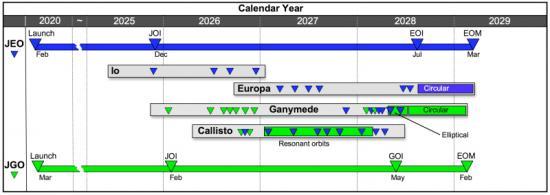 План работы миссии Europa Jupiter System Mission