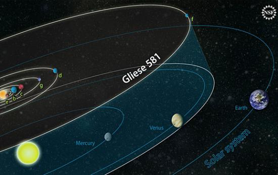 Сравнение системы Gliese 581 и Солнечной системы