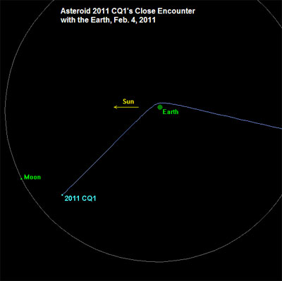 Изменение орбиты астероида 2011CQ1