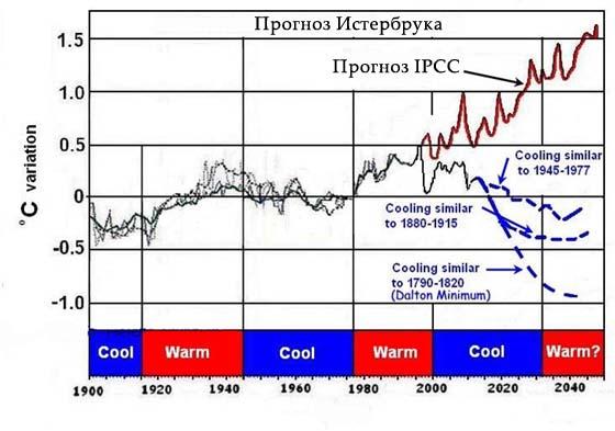 Истербрук против IPCC: глобальное потепление или похолодание?