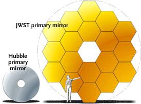 Зеркало телескопа Вебб в 2,5 раза больше, чем зеркало телескопа Хаббл.