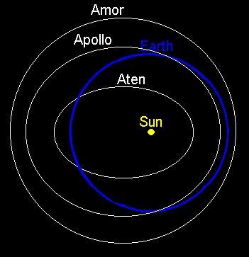 Группы околоземных астероидов