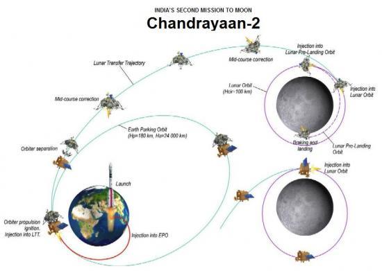 Индия и Россия собираются запустить новый аппарат для изучения Луны