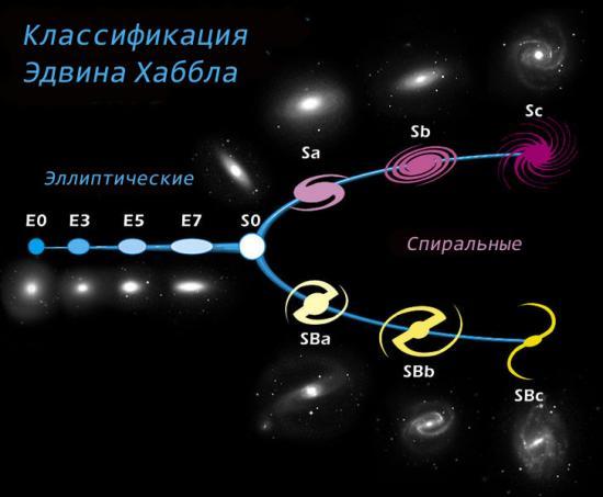 Проект ATLAS3D внес вклад в классификацию галактик