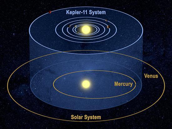 Сравнение Солнечной системы и системы Kepler-11