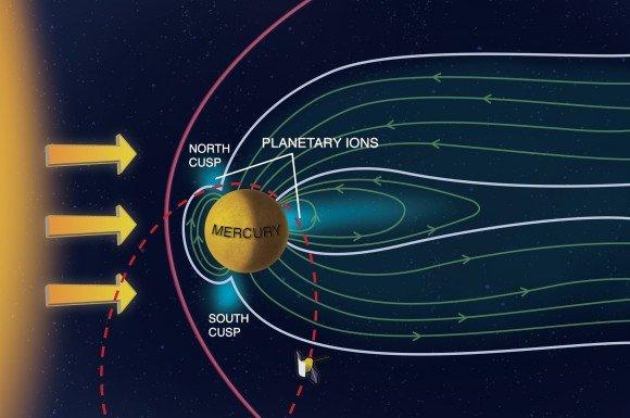 Инструмент FIPS обнаружил, что солнечный ветер в состоянии достигнуть поверхности Меркурия, чтобы вырвать частицы от его поверхности в его тонкую атмосферу