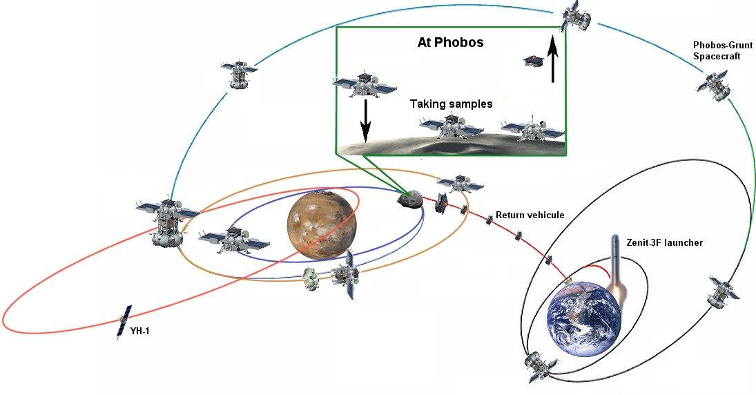 Миссия «Фобос-Грунт» фактически провалилась