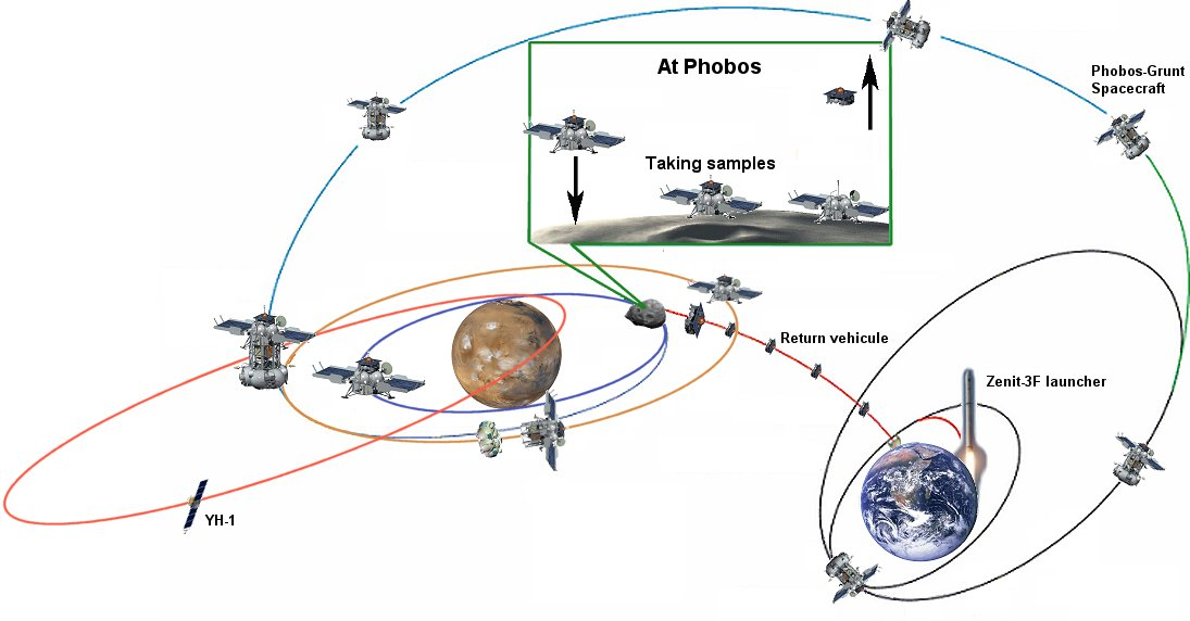 Проблема у миссии «Фобос-Грунт»