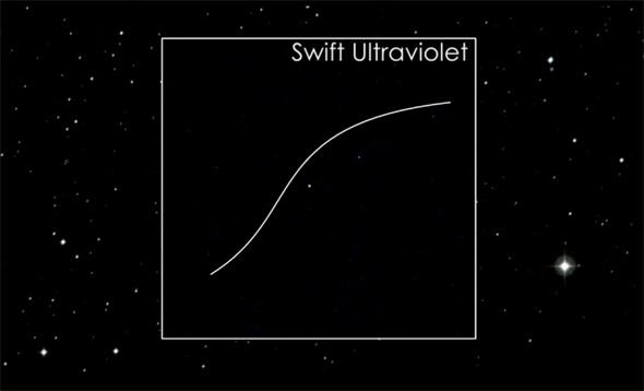 Траектория астероида 2005 YU55 полученная при помощи Ультрафиолетового/оптического телескопа на космической обсерватории Swift