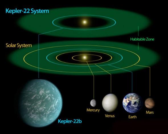 Орбита нового мира составляет примерно 85% от земной. Здесь показано сравнение строений обнаруженной и Солнечной систем (иллюстрация NASA/Ames/JPL-Caltech).