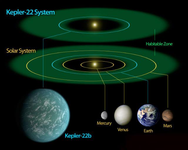 Кеплер нашел планету, очень похожую на Землю