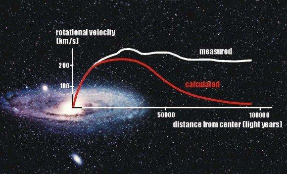 Темную материю можно исключить из модели Вселенной?