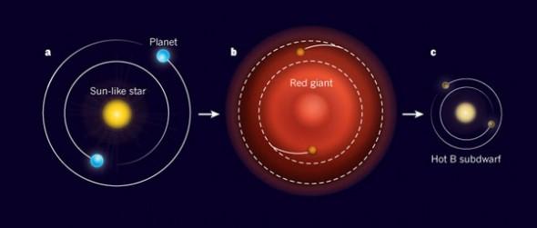 a. Две планеты, вычисленные командой Шарпине, когда-то, возможно, были газовыми гигантами и отстояли значительно дальше от материнской звезды. b. Когда звезда исчерпала свое водородное топливо и превратилась в красного гиганта, обе планеты оказались внутри ее атмосферы и полностью лишились своего газа, сохранив только твердые каменистые ядра. c. Когда красный гигант, по неизвестным причинам, сбросил внешние слои и превратился в субкарлика, обе планеты перестали терять кинетическую энергию и стабилизировались на своих нынешних орбитах. Изображение из статьи Eliza M. R. Kempton в Nature