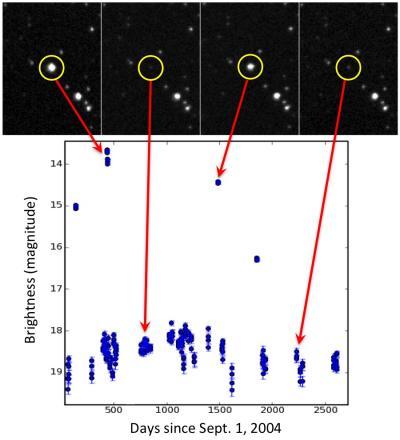 Астрономы представили уникальный набор данных о космических объектах