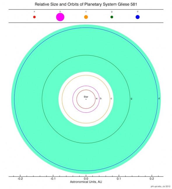 Система Gliese 581 с пятью планетами на орбите. Зеленый цвет показывает масштабы обитаемой (пригодной для жизни) зоны. Как мы видим, в эту зону попадают две планеты Gliese 581g и Gliese 581d
