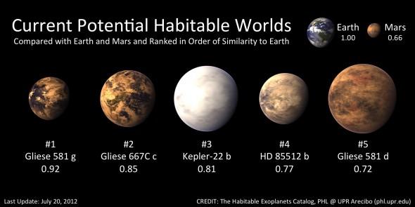 Пять наиболее потенциальных обитаемых экзопланет