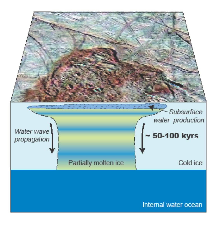 Жидкая вода у поверхности Европы — редкость