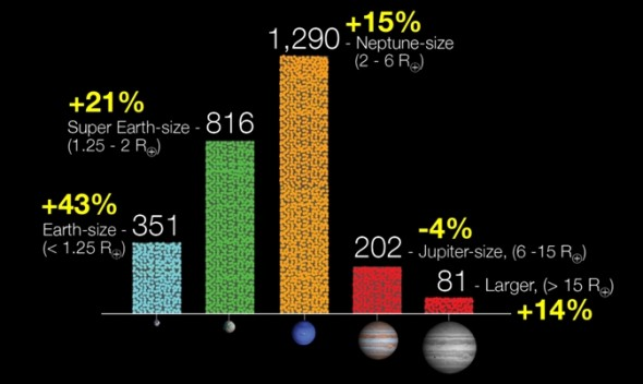 Размеры кандидатов в планеты