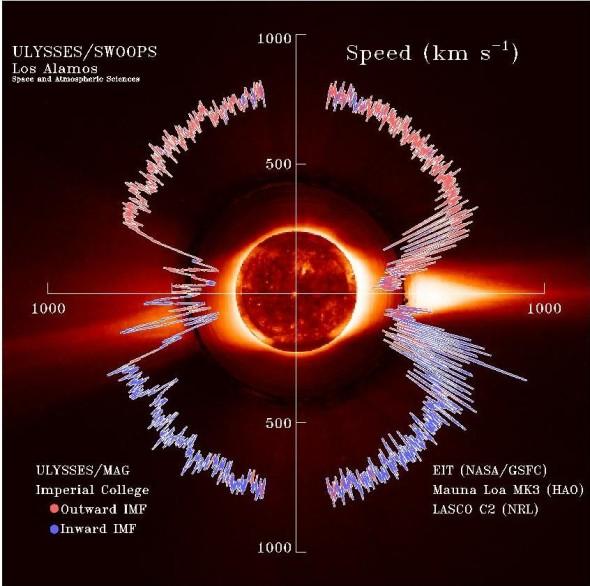 Солнечный ветер покидает Солнце со скоростью более 500 км/с