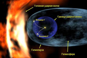 Ударная волна Солнечной системы может быть медленной