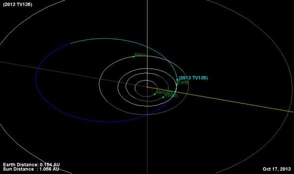 Траектория астероида 2013 TV135