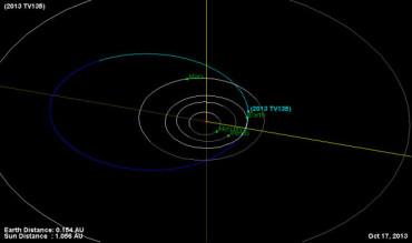 Астероид 2013 TV135 может вернуться к Земле в 2032 году