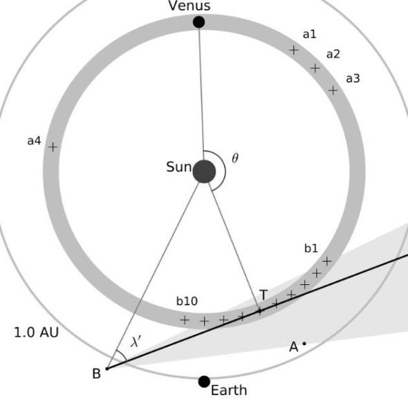 Пылевое кольцо вокруг Солнца, которое находится на орбите Венеры