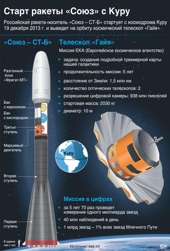 Миссия телескопа Гайя (Gaia) в деталях