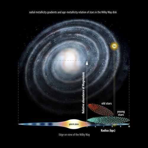 Ученые исследовали звездную эволюцию в диске Млечного Пути