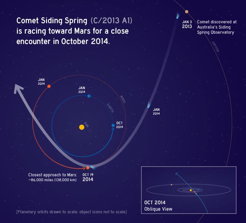 НАСА готовится изучить комету 2013 A1 осенью