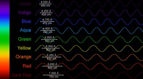Волны света (измеряются здесь в ангстремах и нанометрах).