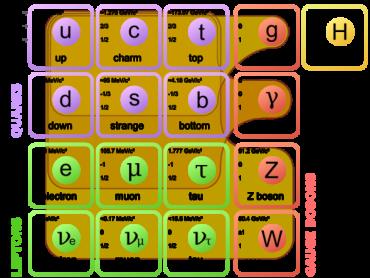 Стандартная модель общих типов элементарных частиц