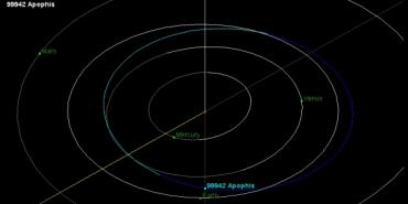 Орбита астероида Апофис